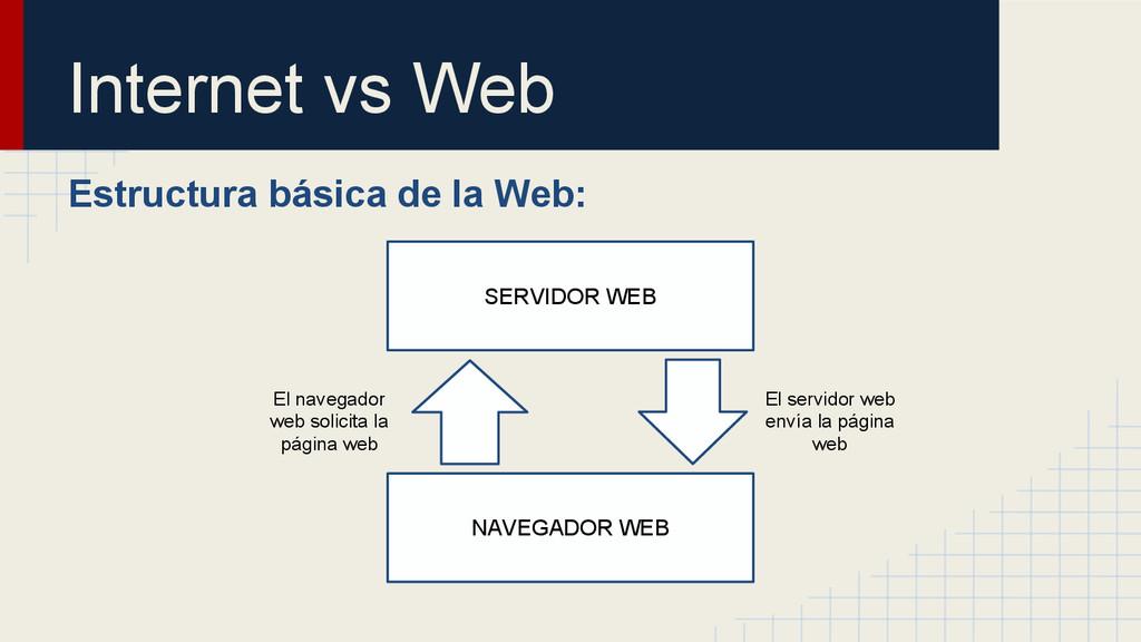 Internet vs Web Estructura básica de la Web: SE...