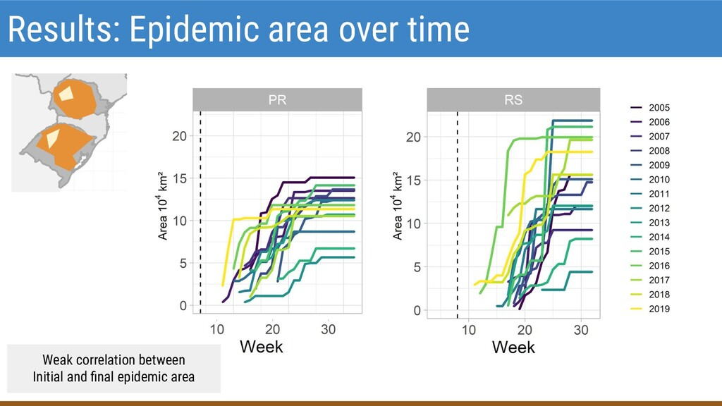 Results: Epidemic area over time Weak correlati...
