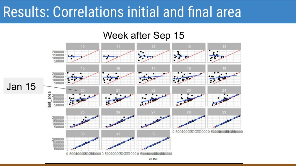 Results: Correlations initial and final area Wee...