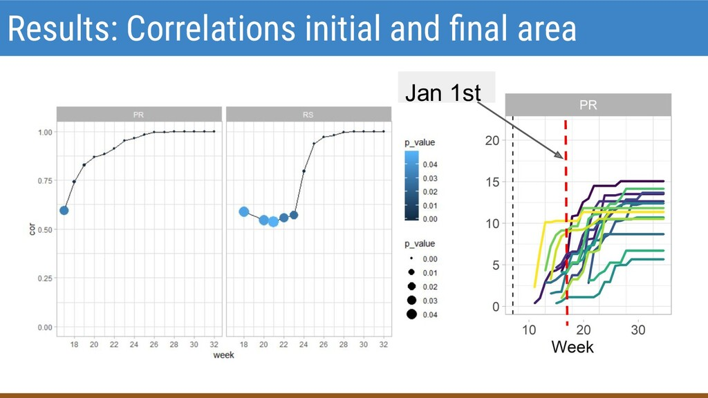Results: Correlations initial and final area Jan...