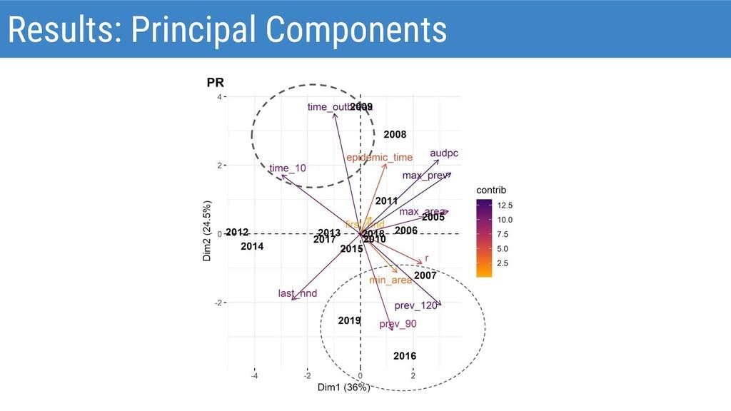 Results: Principal Components