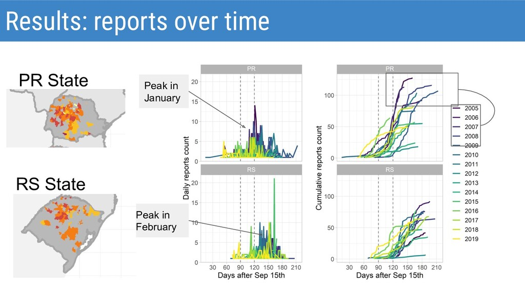 Results: reports over time Peak in January Peak...