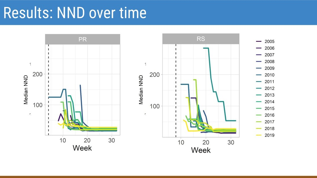 Results: NND over time