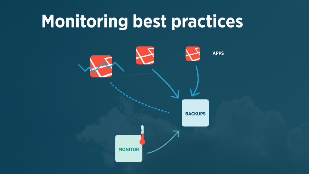 Monitoring best practices APPS BACKUPS MONITOR