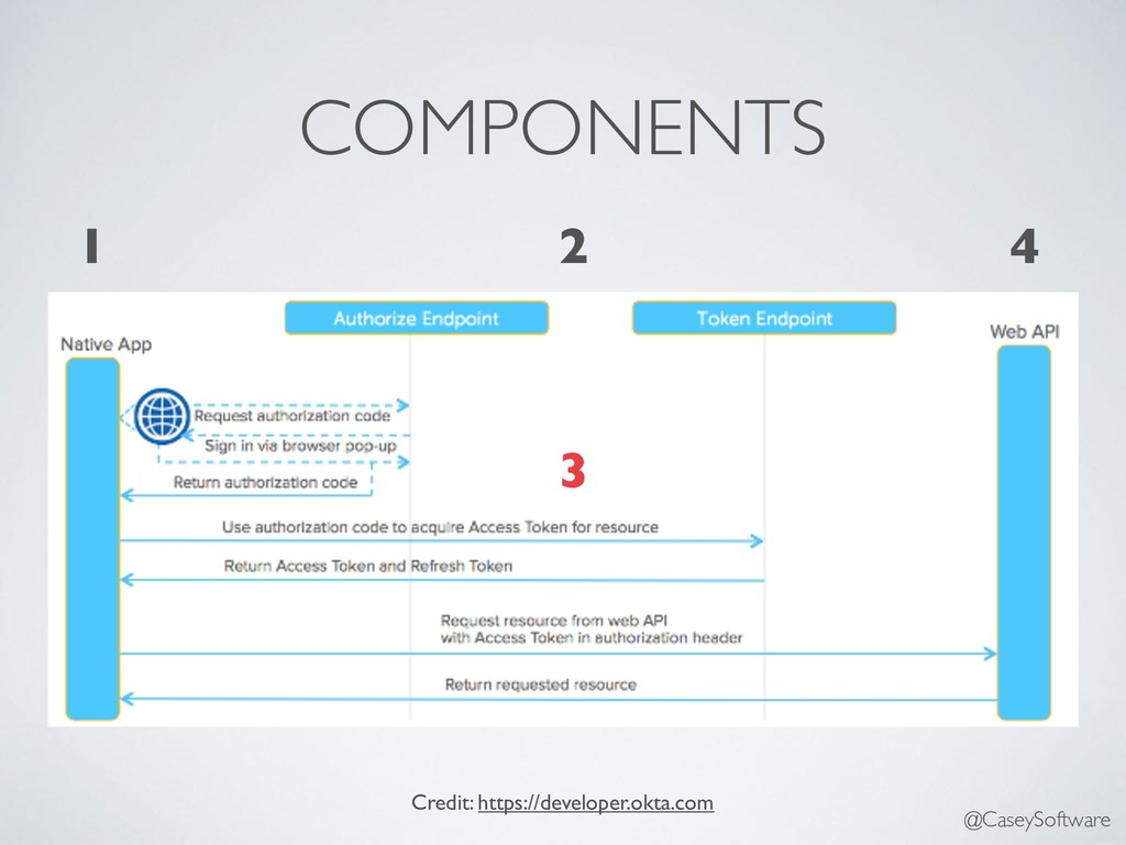 COMPONENTS Credit: https://developer.okta.com 1...
