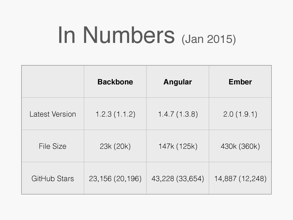 In Numbers (Jan 2015) Backbone Angular Ember La...