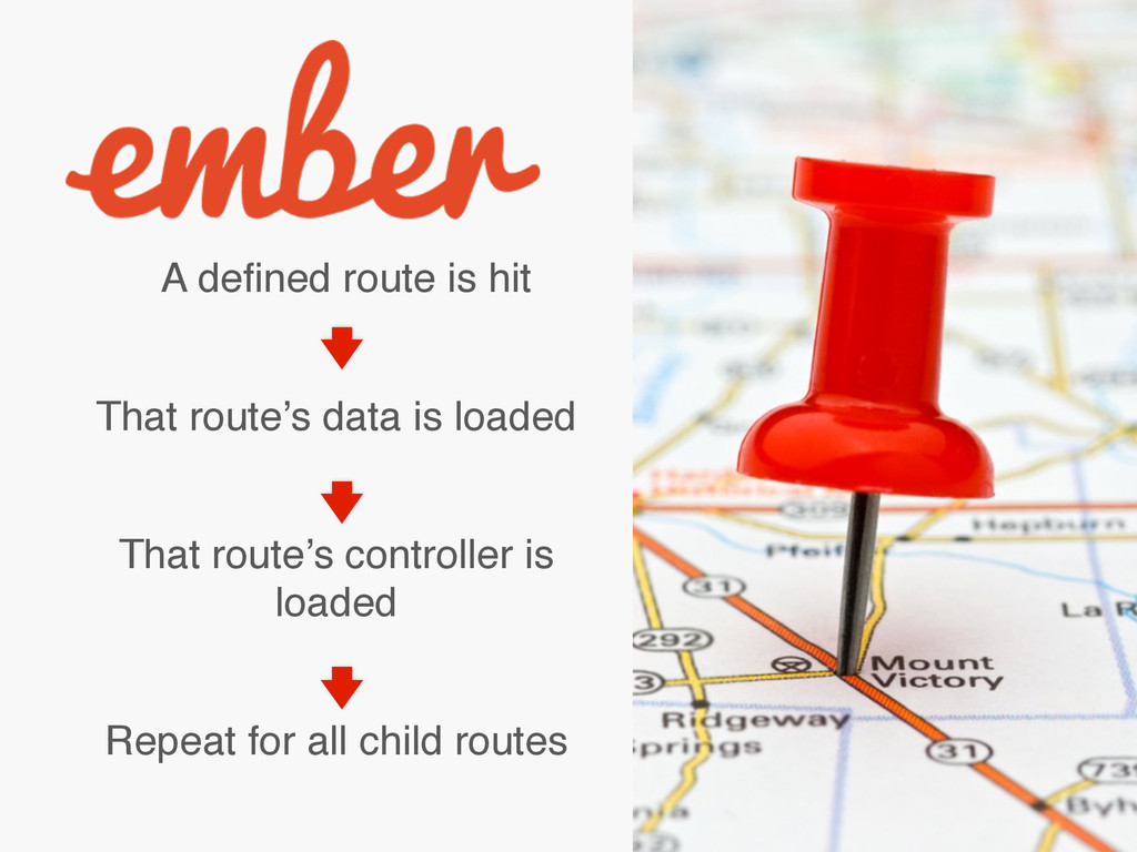 A defined route is hit That route's data is load...