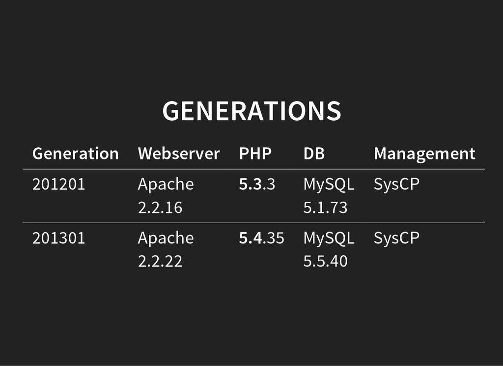 GENERATIONS Generation Webserver PHP DB Managem...