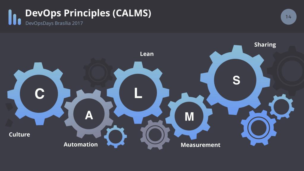 14 DevOps Principles (CALMS) M L A C Culture Au...