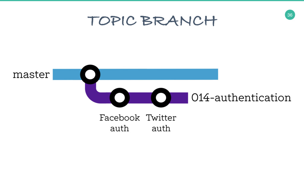 36 TOPIC BRANCH