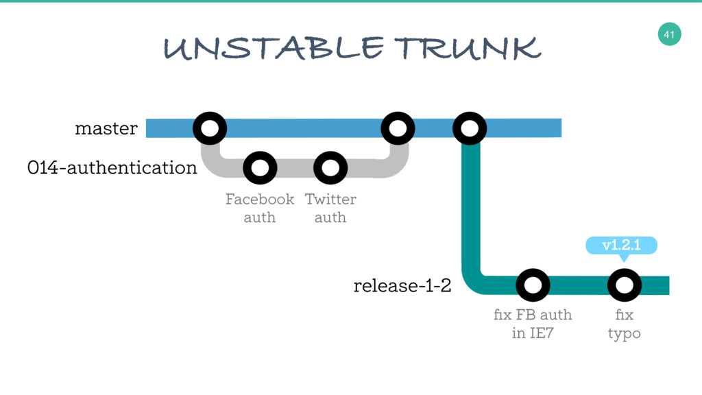 41 UNSTABLE TRUNK