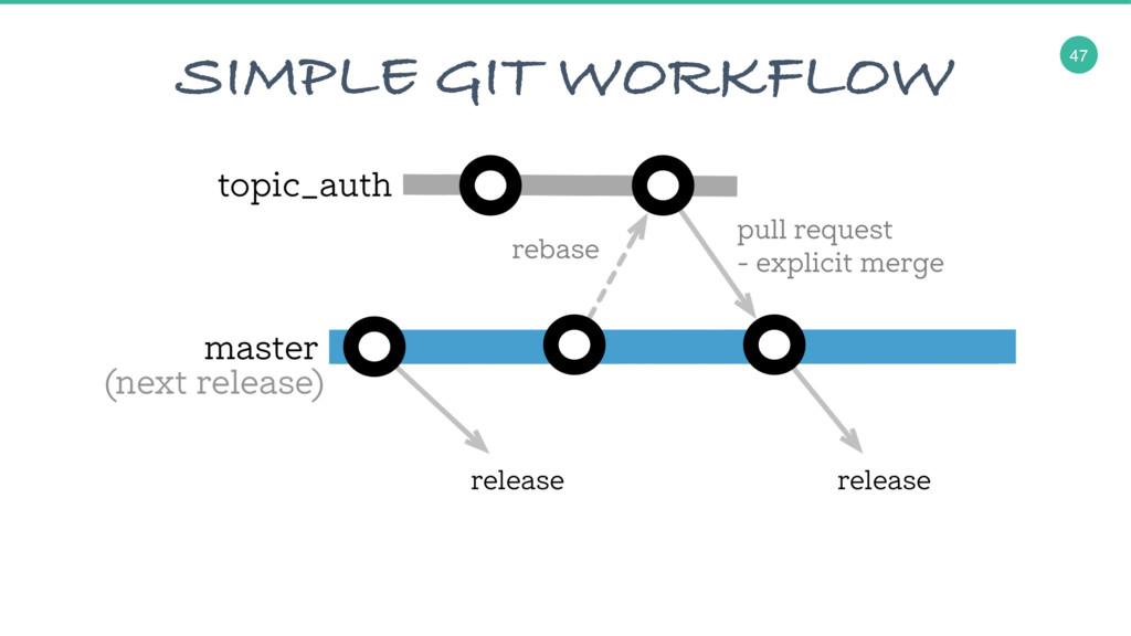 47 SIMPLE GIT WORKFLOW