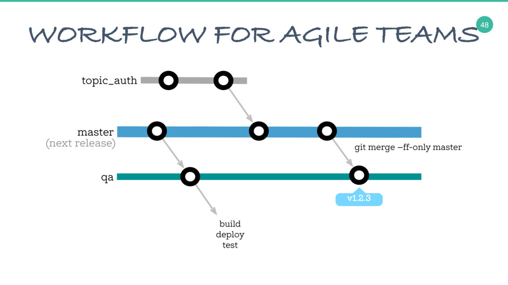 48 WORKFLOW FOR AGILE TEAMS