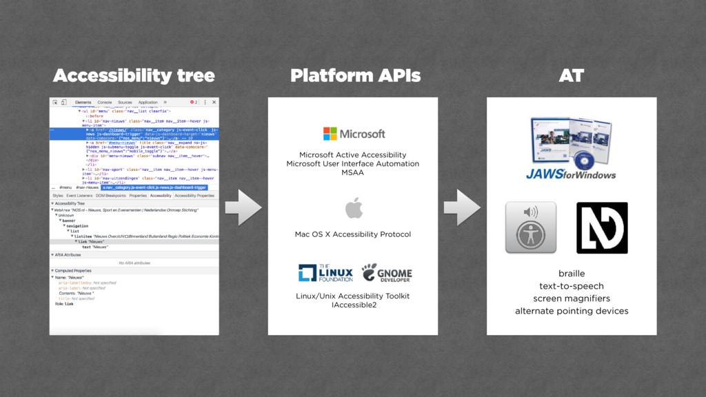 Accessibility tree Platform APIs AT Microsoft A...