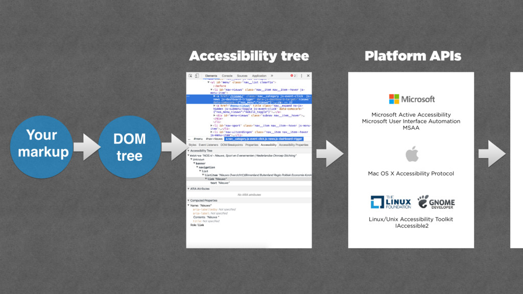 Accessibility tree Platform APIs Microsoft Acti...