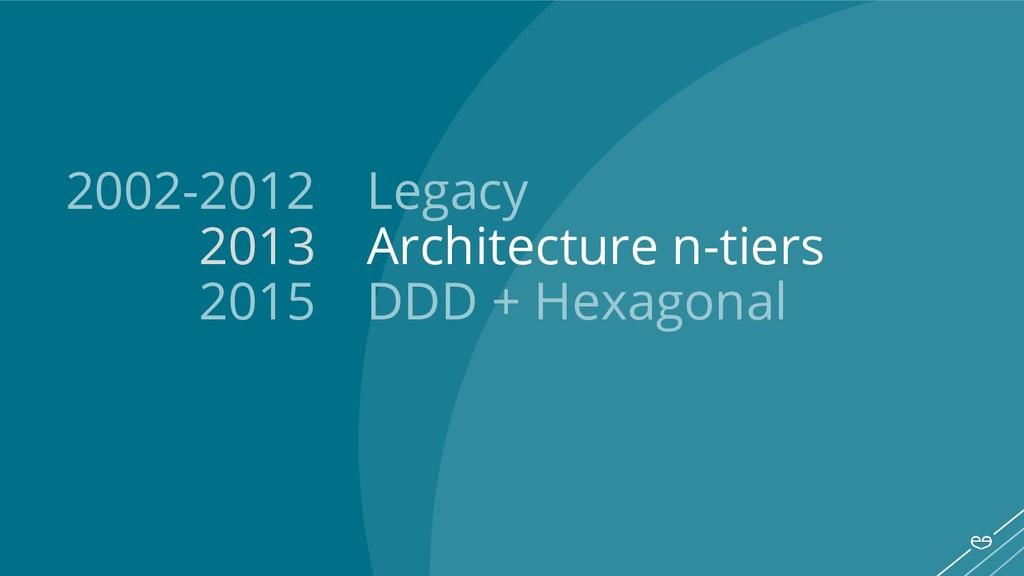 Legacy Architecture n-tiers DDD + Hexagonal 200...