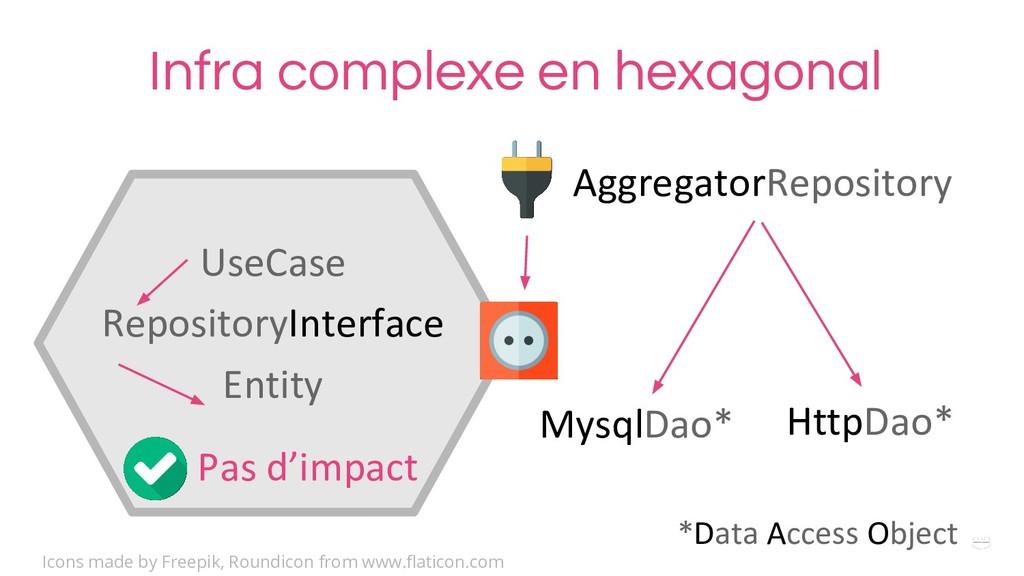 WHY ? Infra complexe en hexagonal UseCase Repos...