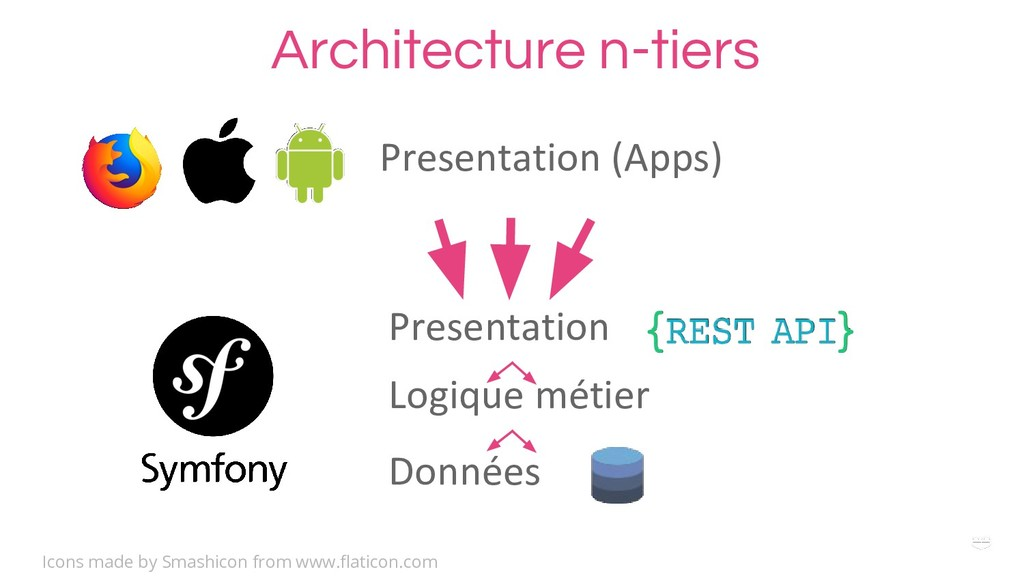 WHY ? Architecture n-tiers Presentation (Apps) ...