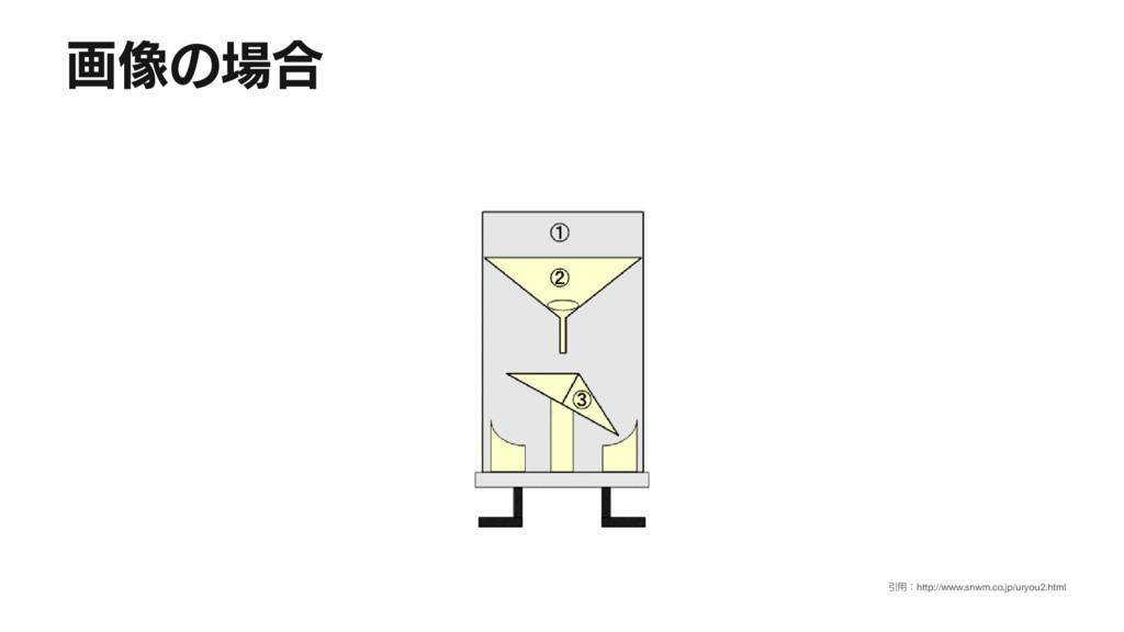 画像の場合 引用:http://www.snwm.co.jp/uryou2.html