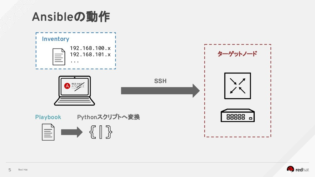 Red Hat Ansibleの動作 5 ターゲットノード Playbook Inventor...
