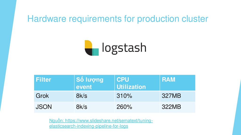 Hardware requirements for production cluster Fi...