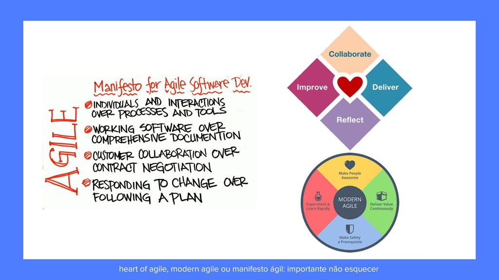 heart of agile, modern agile ou manifesto ágil:...