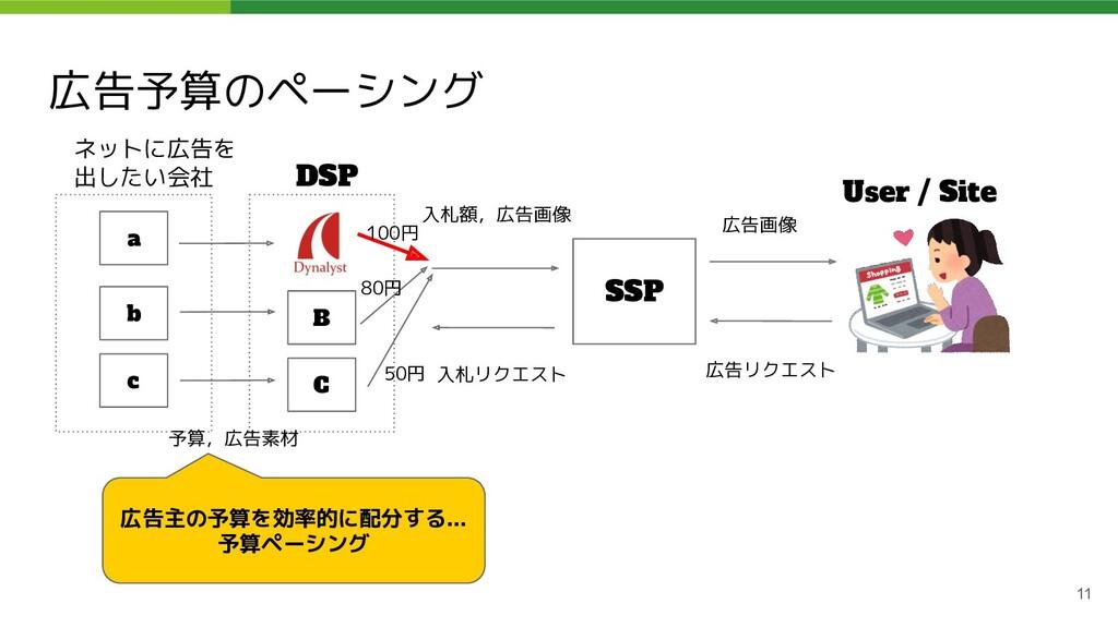 広告予算のペーシング 11 ネットに広告を 出したい会社 DSP SSP User / Sit...