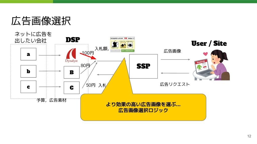 広告画像選択 12 ネットに広告を 出したい会社 DSP SSP User / Site a ...