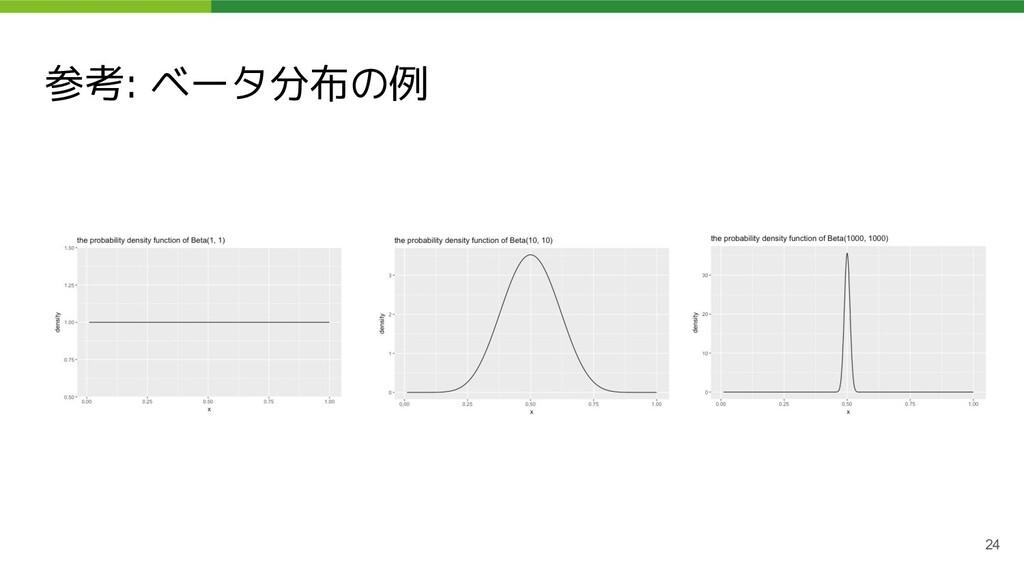 参考: ベータ分布の例 24