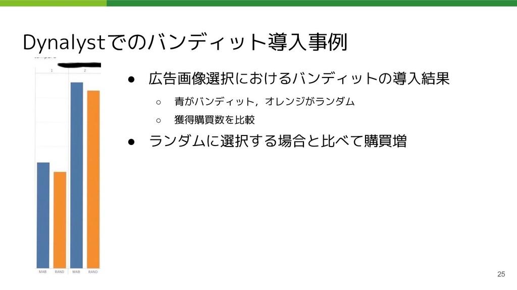 Dynalystでのバンディット導入事例 ● 広告画像選択におけるバンディットの導入結果 ○ ...