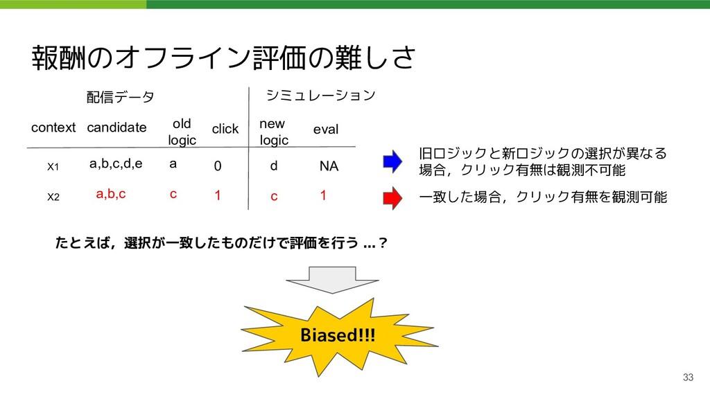 報酬のオフライン評価の難しさ 33 context candidate X1 a,b,c,d,...