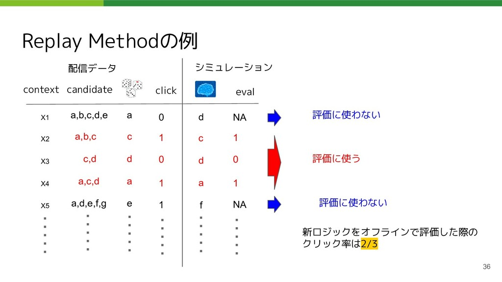 Replay Methodの例 36 context candidate X1 a,b,c,d...