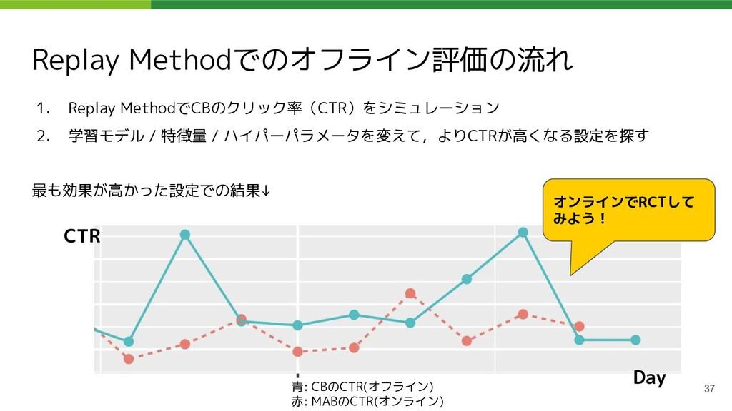 Replay Methodでのオフライン評価の流れ 1. Replay MethodでCBのク...