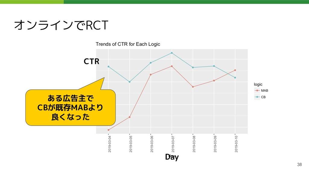 オンラインでRCT 38 ある広告主で CBが既存MABより 良くなった CTR Day