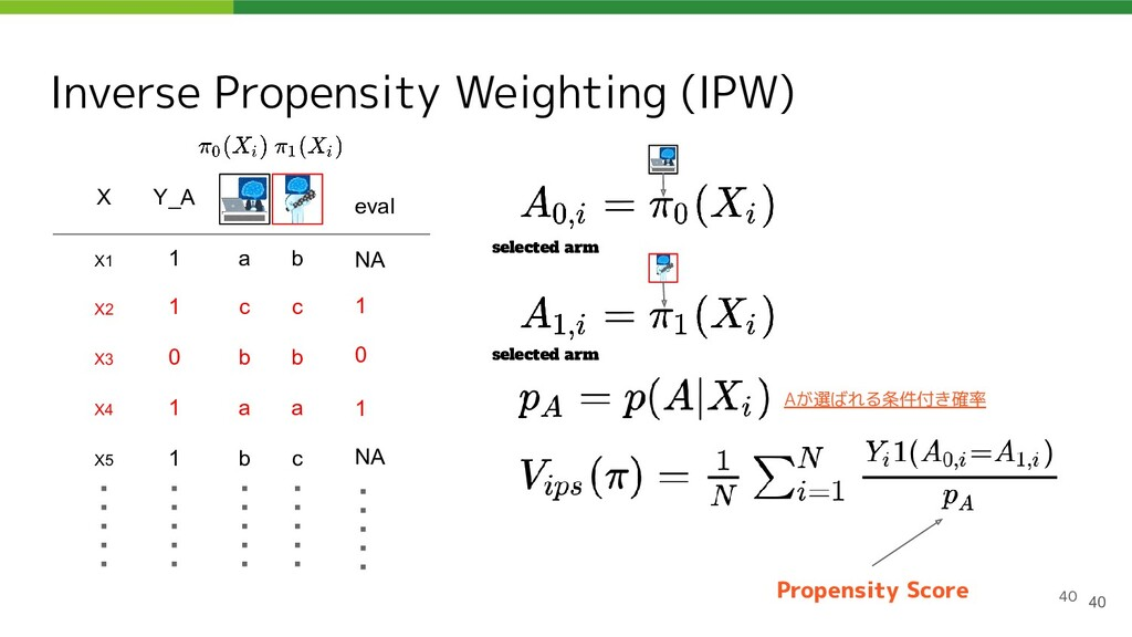 Inverse Propensity Weighting (IPW) 40 40 X Y_A ...