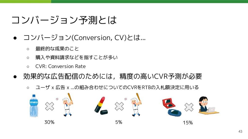 コンバージョン予測とは ● コンバージョン(Conversion, CV)とは... ○ 最終...