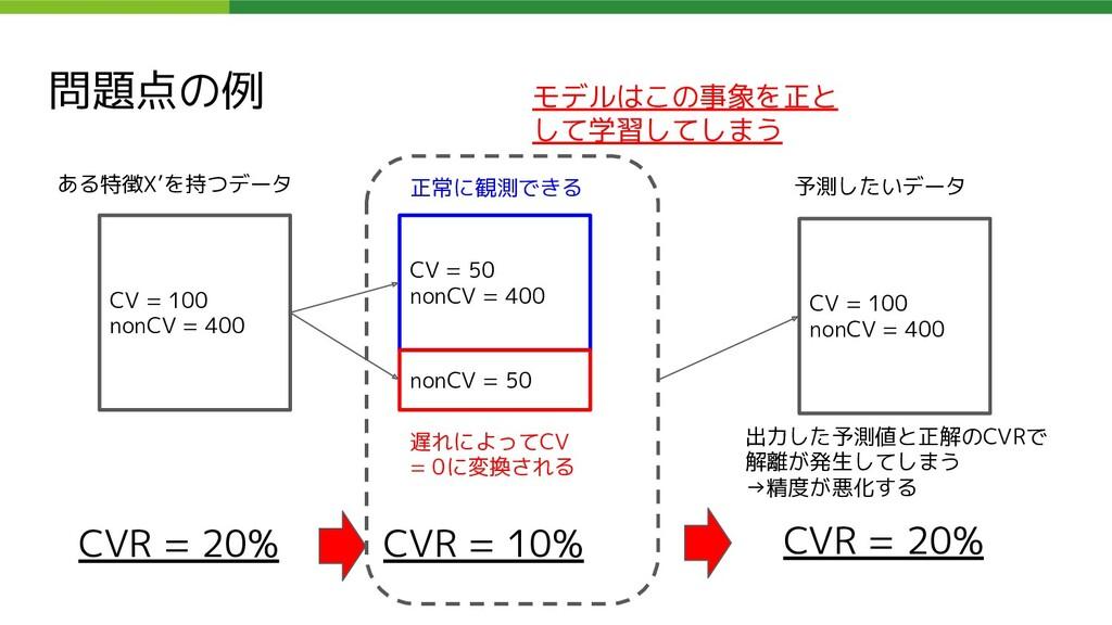 問題点の例 CV = 100 nonCV = 400 ある特徴X'を持つデータ CV = 50...