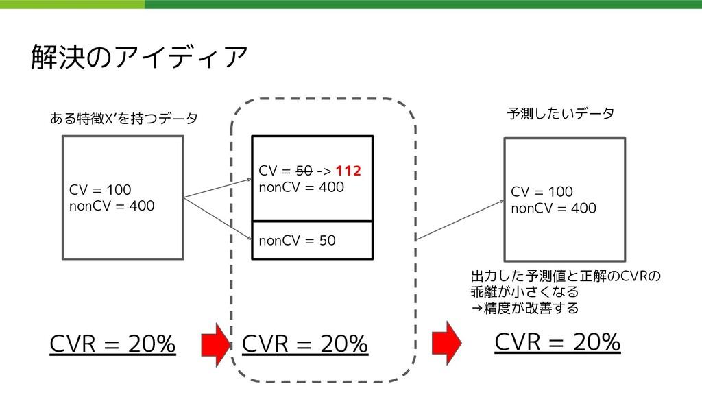 解決のアイディア CV = 100 nonCV = 400 ある特徴X'を持つデータ CV =...