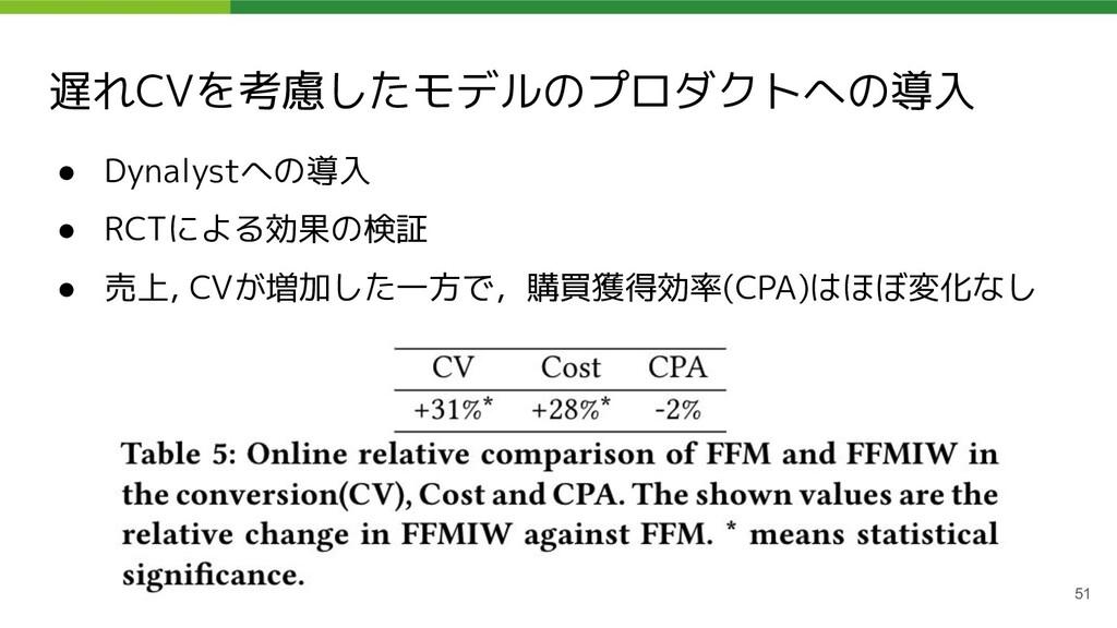 遅れCVを考慮したモデルのプロダクトへの導入 ● Dynalystへの導入 ● RCTによる効...