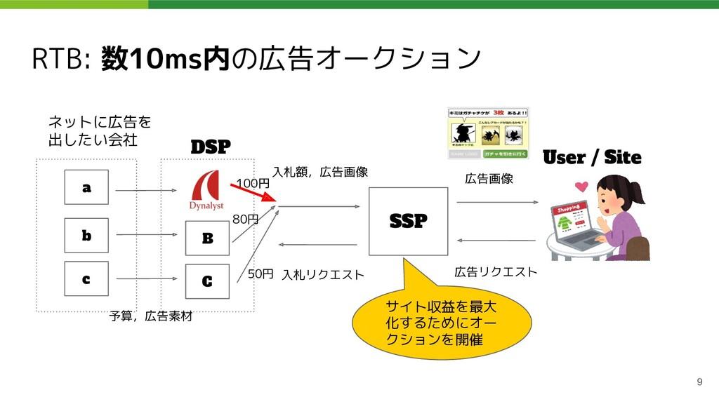 RTB: 数10ms内の広告オークション 9 ネットに広告を 出したい会社 DSP SSP U...