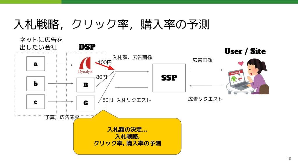 入札戦略,クリック率,購入率の予測 10 ネットに広告を 出したい会社 DSP SSP Use...