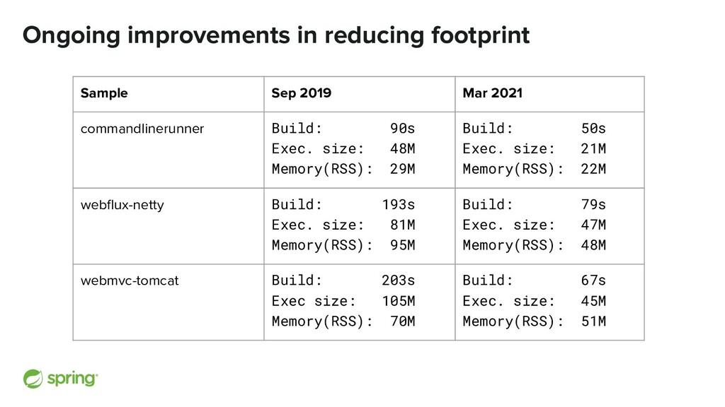 Ongoing improvements in reducing footprint Samp...