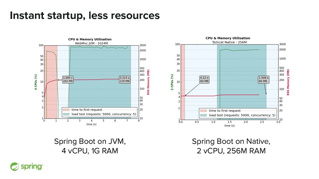 Instant startup, less resources Spring Boot on ...