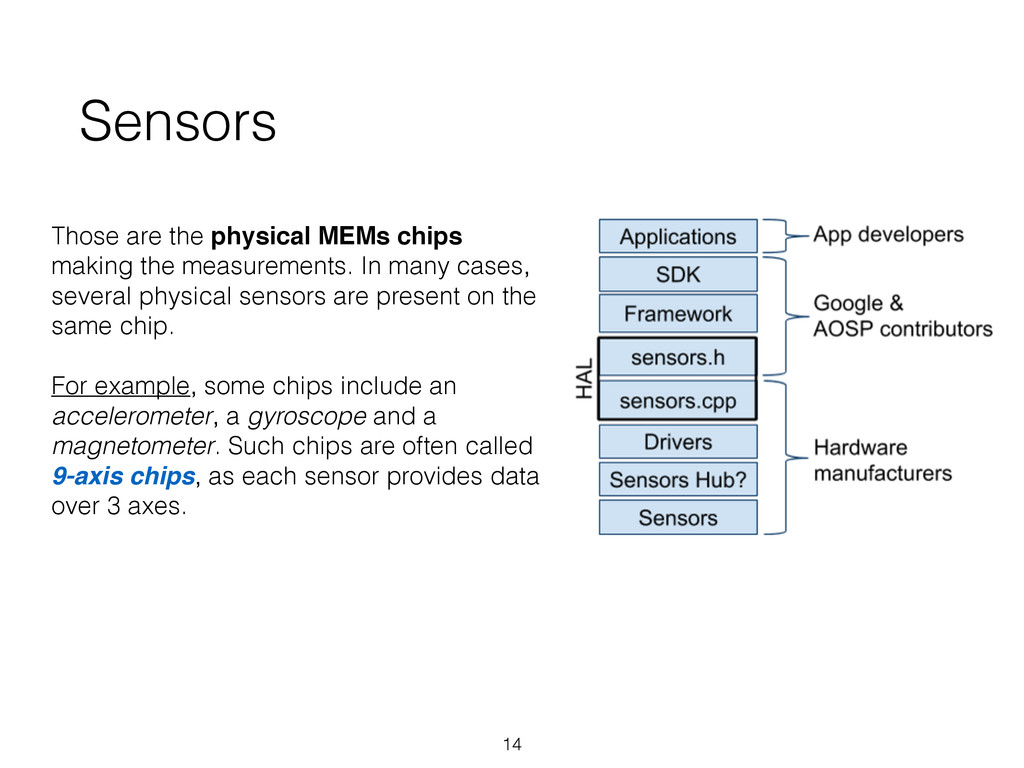 Sensors Those are the physical MEMs chips makin...