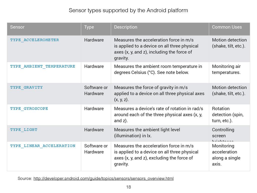 18 Sensor Type Description Common Uses TYPE_ACC...