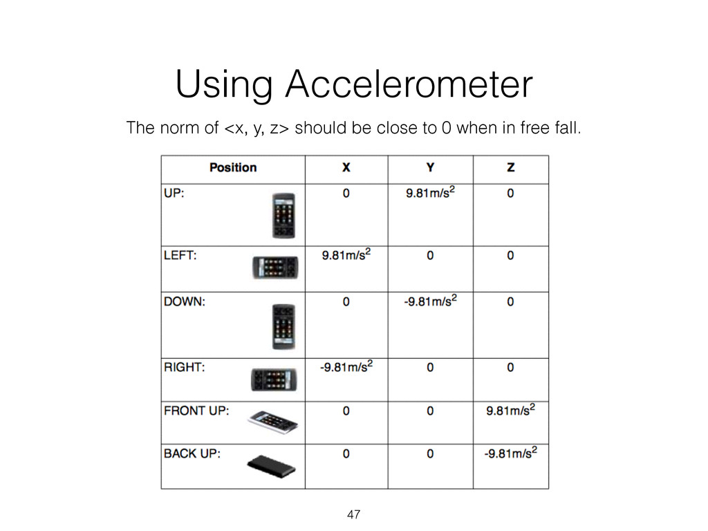 Using Accelerometer 47 The norm of <x, y, z> sh...