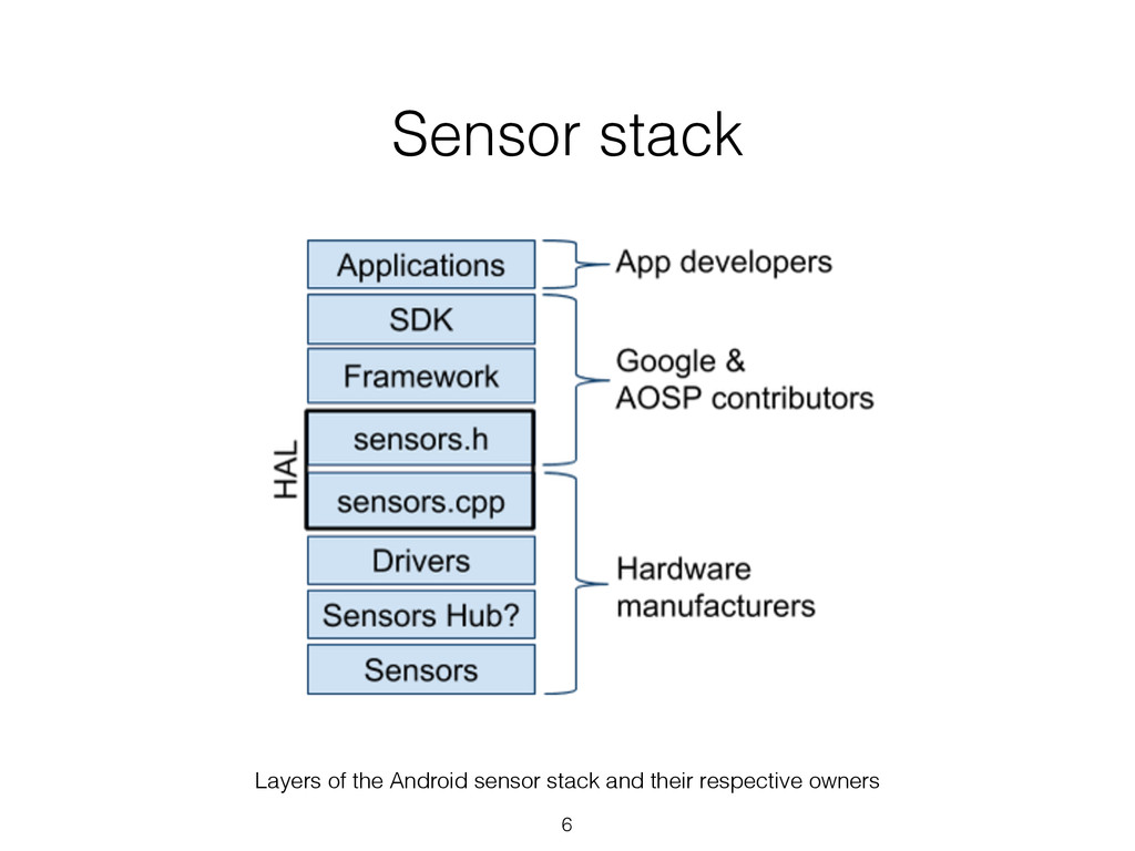 Sensor stack Layers of the Android sensor stack...