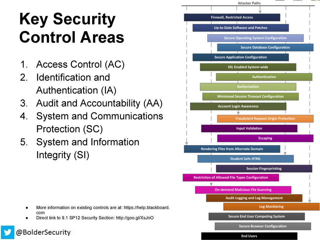 Key Security Control Areas 1. Access Control (A...