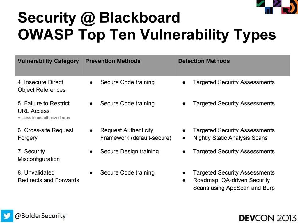 Security @ Blackboard OWASP Top Ten Vulnerabili...