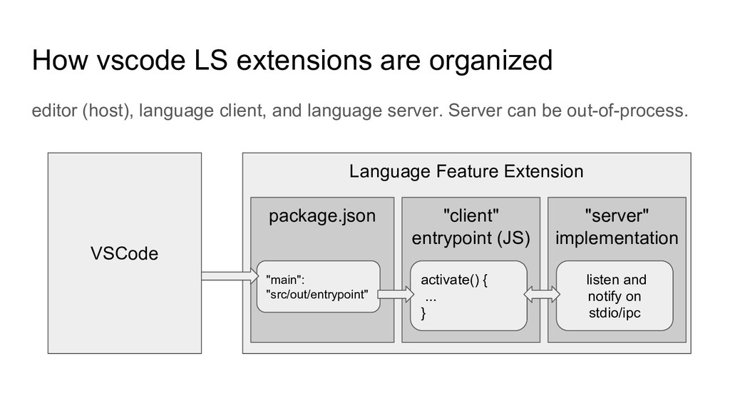How vscode LS extensions are organized editor (...